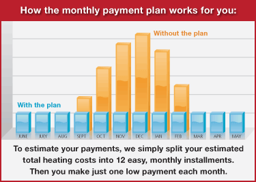 EZ Pay Budget Plan Chart
